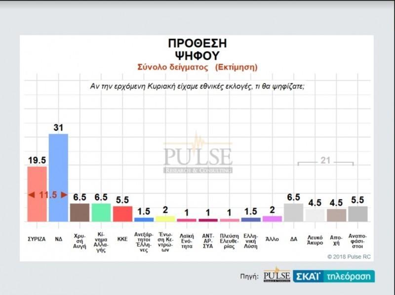 Αποτέλεσμα εικόνας για Μέχρι και 12,5 μονάδες μπροστά η ΝΔ έναντι του ΣΥΡΙΖΑ με 3ο το ΚΙΝΑΛ- Το 62% λέει όχι στη συμφωνία των Πρεσπών